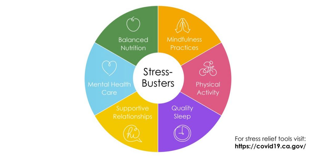 Graphic outlining stress-busters: balanced nutrition, mindfulness practice, physical activity, quality sleep, supportive relationships, mental health care.